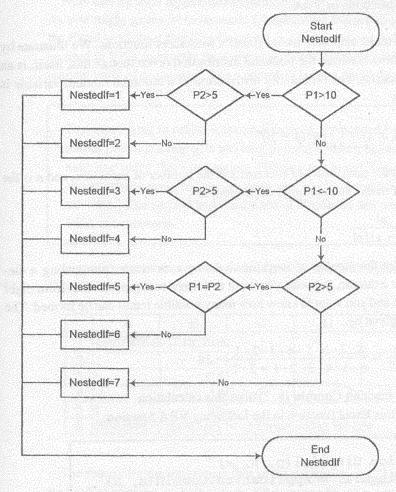 VB Functions